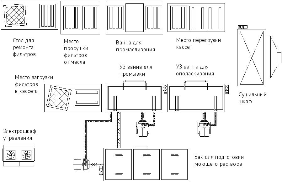 Линия ультразвуковой мойки фильтров МО-159.